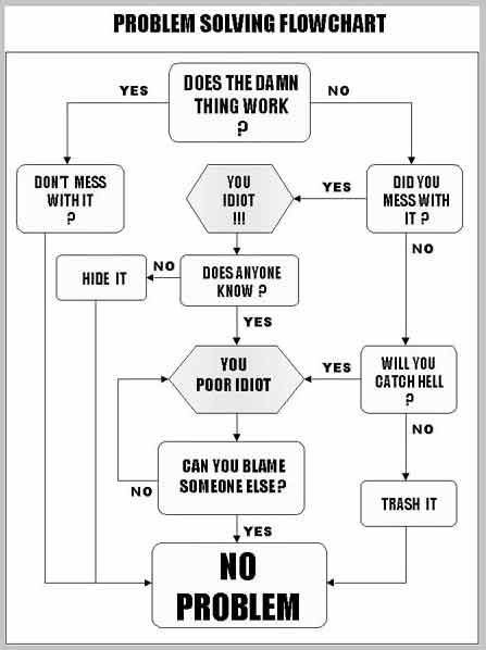 The funniest workflow charts on the internet   Virus In ...